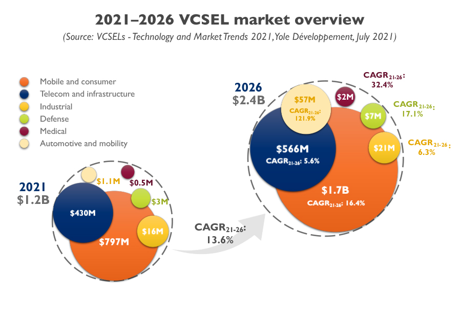 YINTR21171-2021–2026 VCSEL market overview