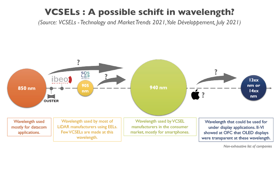 YINTR21171-VCSELs A possible schift in wavelength