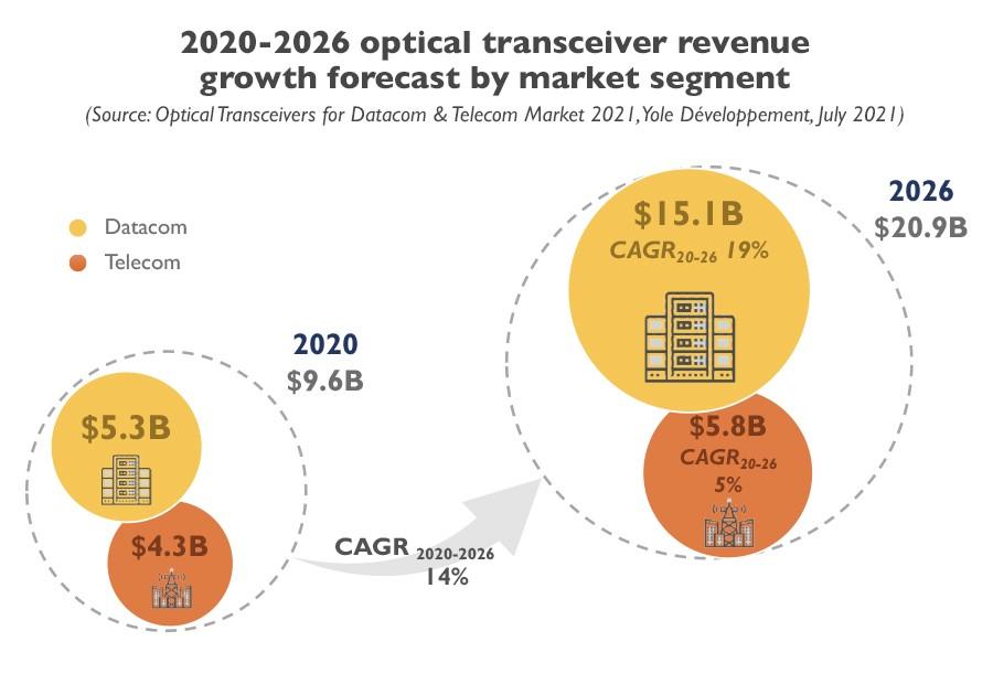 YINTR21176-2020-2026 optical transceiver revenue growth forecast by market segment