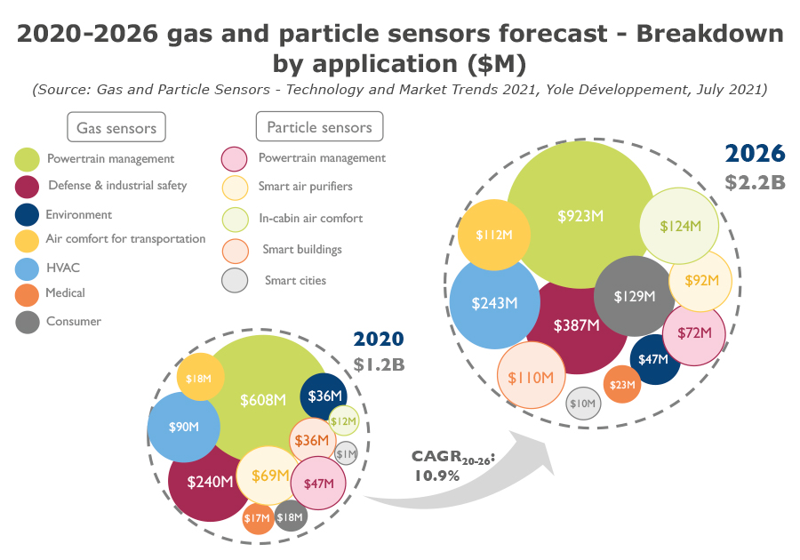 YINTR21178-2020-2026 gas and particle sensors forecast - Breakdown by application ($M)