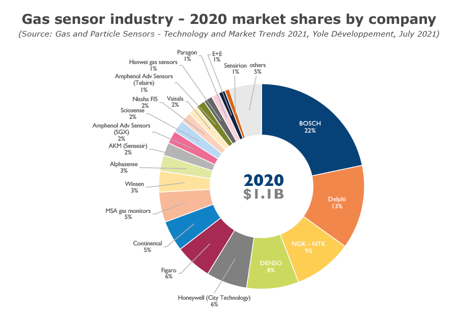 YINTR21178-Gas sensor industry - 2020 market shares by company