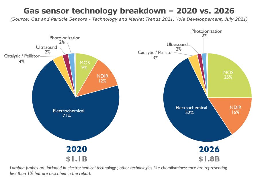 YINTR21178-Gas sensor technology breakdown – 2020 vs. 2026