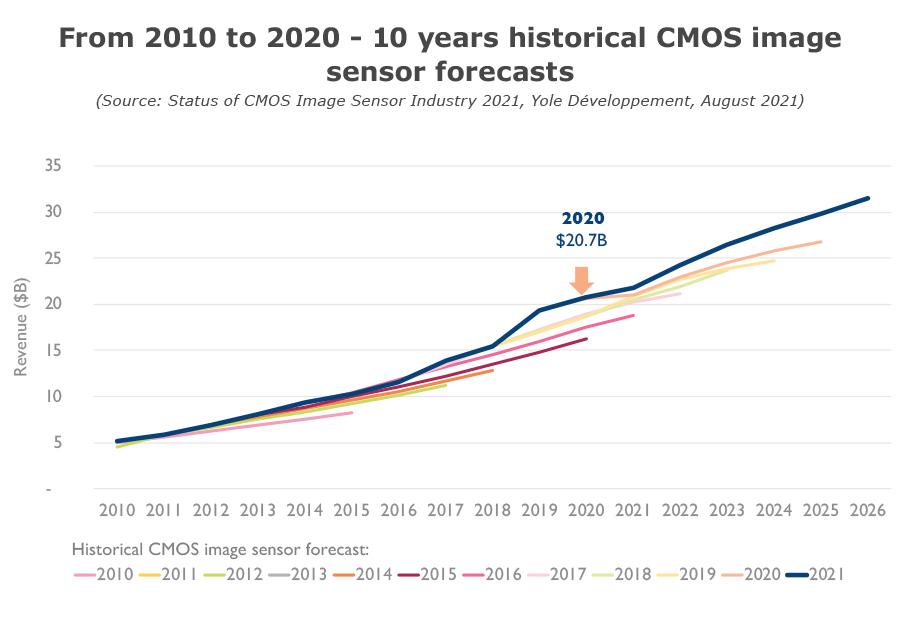 2010-20 10 years historical CMOS image sensor forecasts