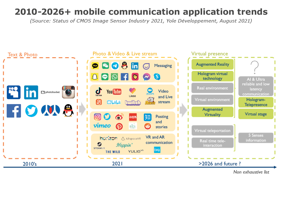 2010-26+ mobile communication application trends