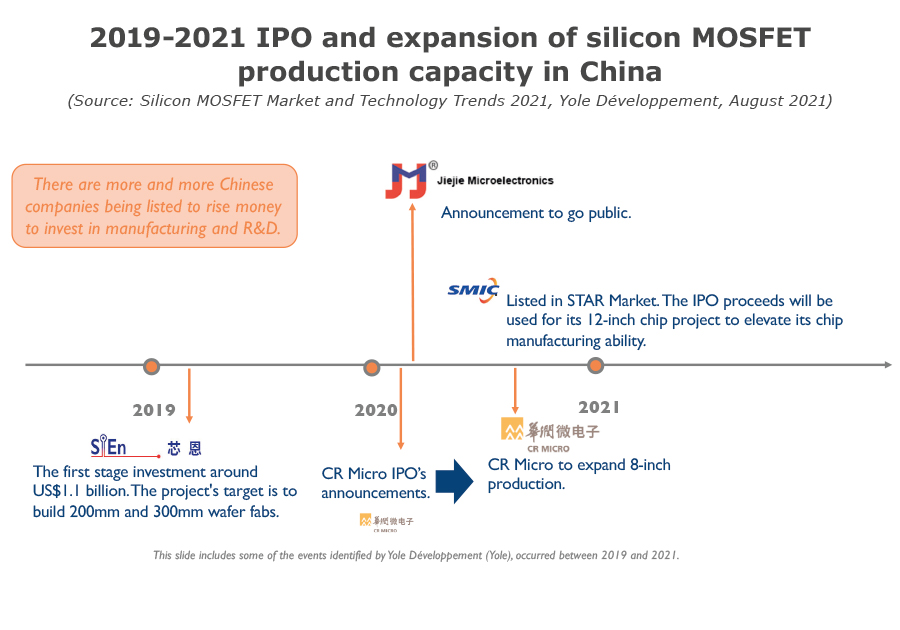 2019-2021 IPO and expansion of production capacity in China