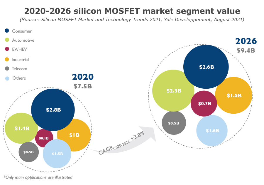 2020-2026 MOSFET market segment value