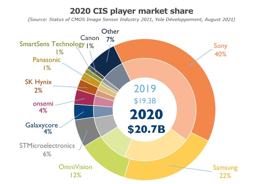 2020 CIS player market share