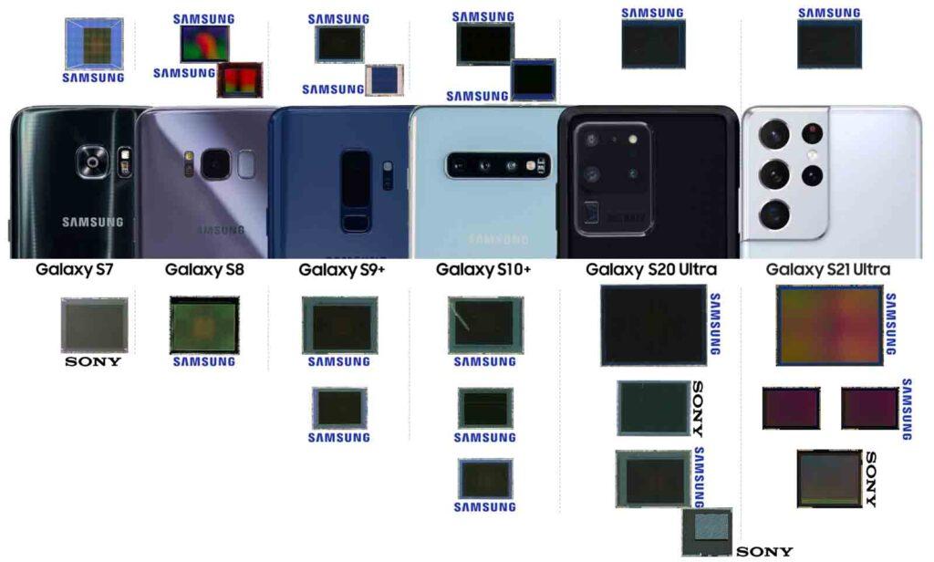 CIS overview - SPR21590 Camera Module Comparison 2021 Vol. 3 – Galaxy S Evolution - System Plus Consulting