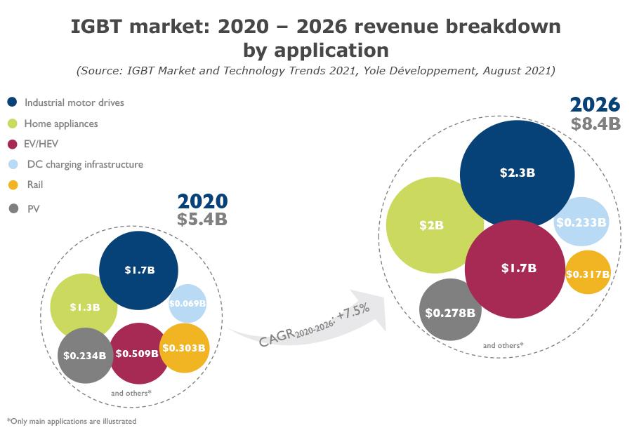 IGBT market: 2020-2026 revenue breakdown by application