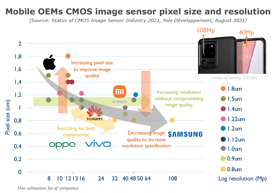 Mobile OEMs CMOS image sensor pixel siz and resolution