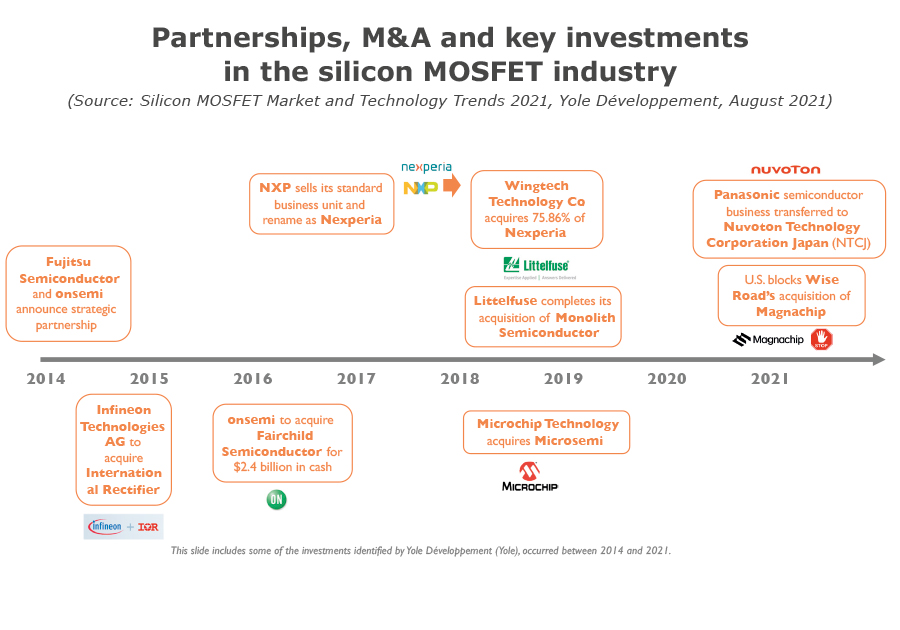Partnerships, M&A and key investments in the MOSFET industry
