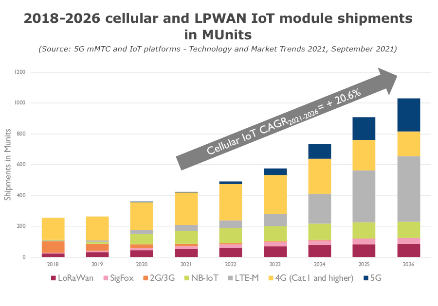 2018-2026 cellular and LPWAN IoT module shipments in MUnits