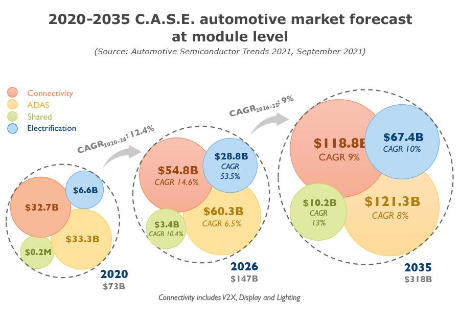 2020-35 CASE automotive market forecast at module level-Yole