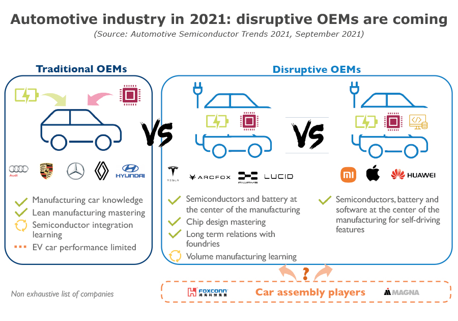 Automotive industry 2021 disruptive OEMs are coming - Yole