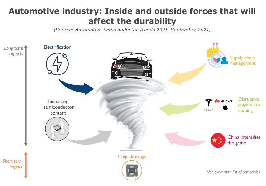 Automotive industry inside and outside forces - Yole