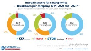 Mobile Inertial Sensors Comparison 2021 - System Plus Consulting