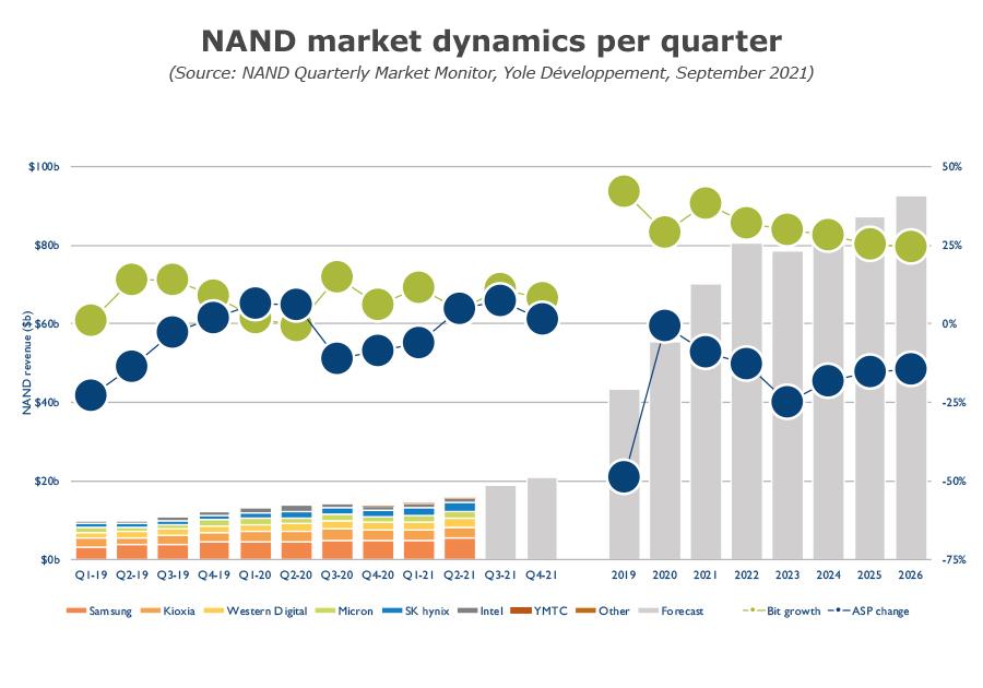 NAND market dynamics per quarter Q3 2021