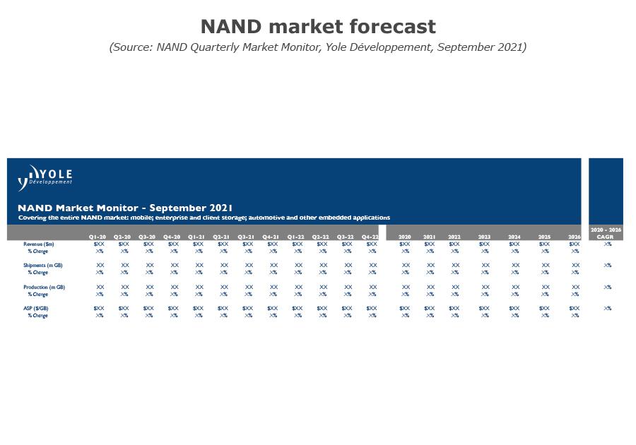NAND market forecast Q3 2021