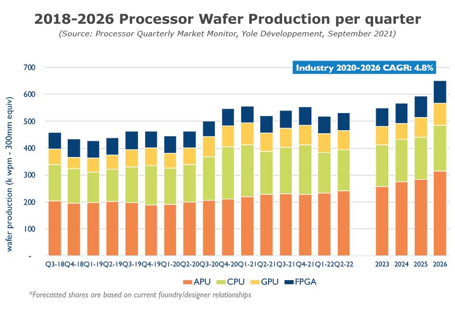 Processor Quarterly Market Monitor Q3 2021 - 2018-2026 Processor Wafer Production per quarter