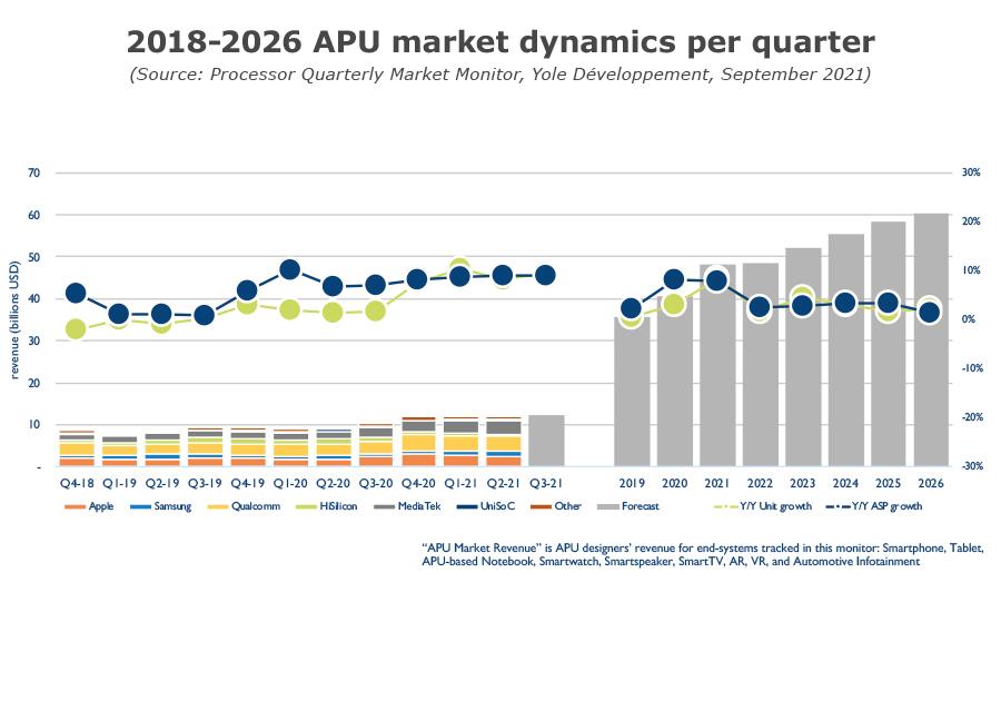 Processor Quarterly Market Monitor Q3 2021 - 2018-2026 APU market dynamics per quarter