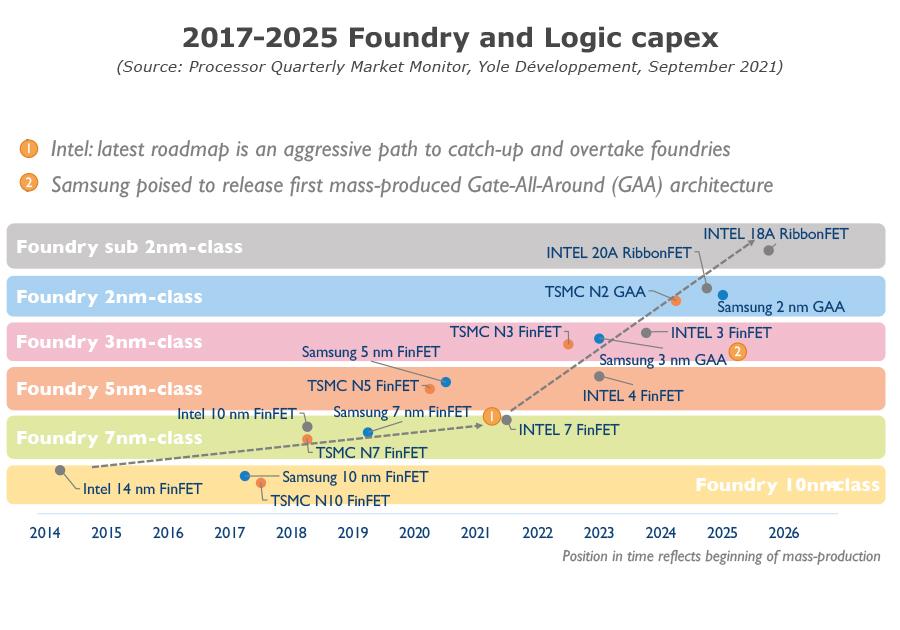 Processor Quarterly Market Monitor Q3 2021 - 2017-2025 Foundry and Logic capex
