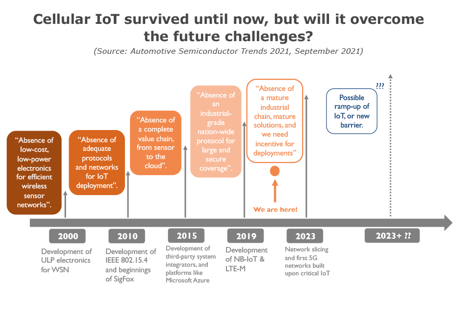 Cellular IoT survived until now, but will it overcome the future challenges?
