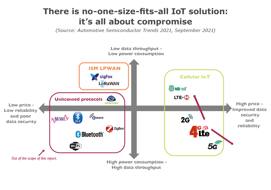 There is no-one-size-fits-all IoT solution: it's all about compromise