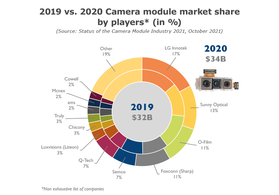YINTR21168-2019 vs. 2020 Camera module market share by players (in %)