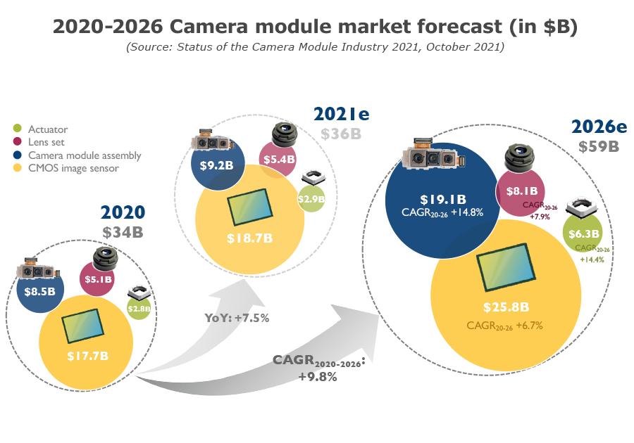 YINTR21168-2020-2026 Camera module market forecast (in $B)