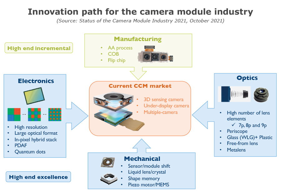 YINTR21168-Innovation path for the camera module industry